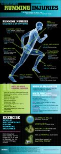 Infografía: las lesiones más comunes del running 2